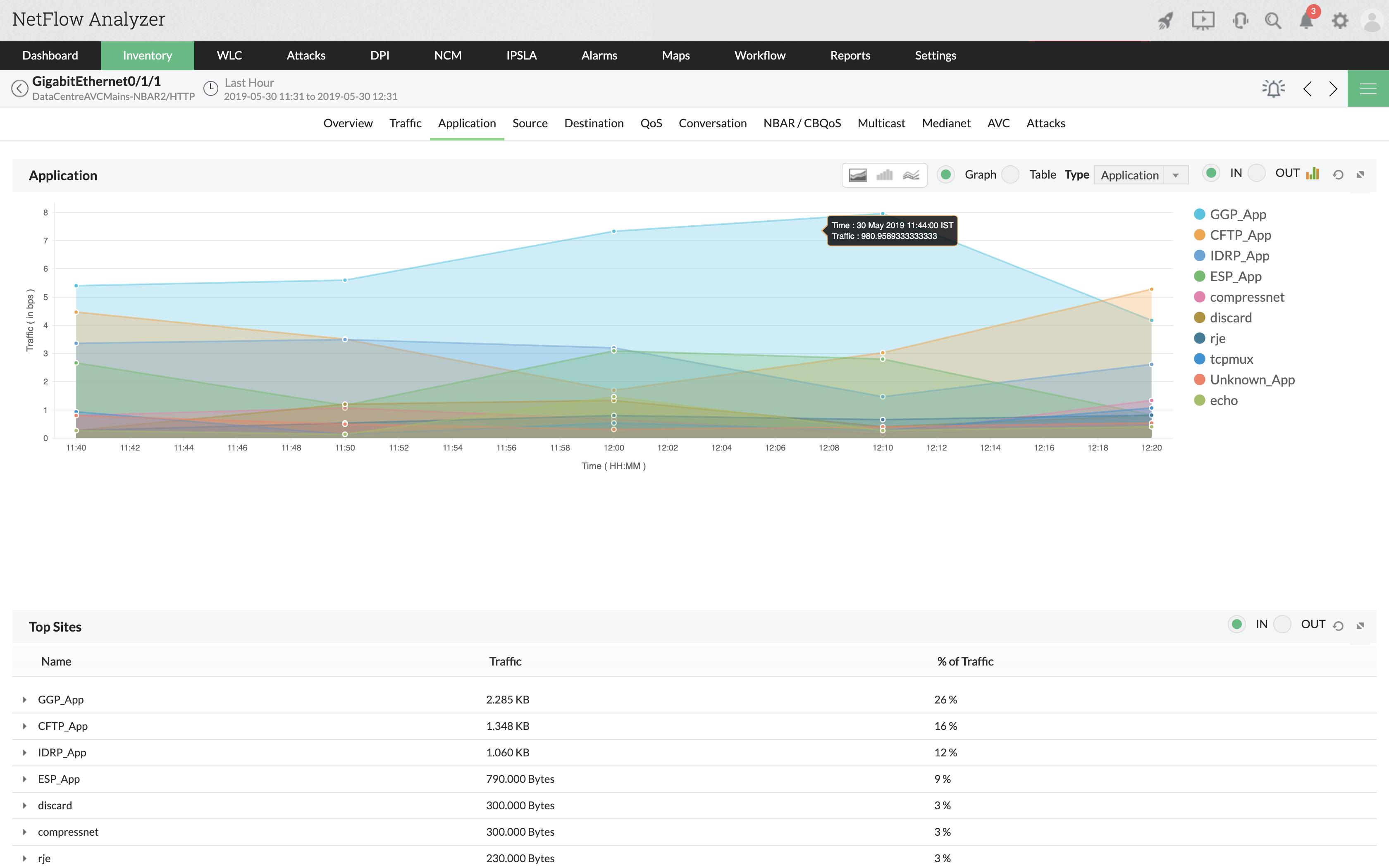 Xem các ứng dụng nào được sử dụng nhiều nhất trong mục Inventory. Phân tích sâu hơn trong trang Application và xem phần Top Sites